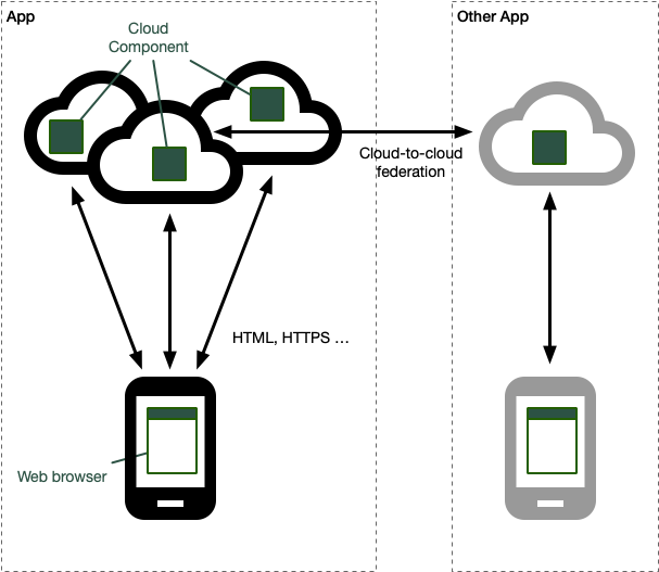 Federated cloud architecture diagram