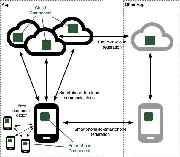Federated smartphone-cloud architecture diagram