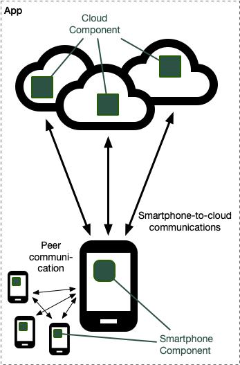 Smartphone-cloud architecture diagram